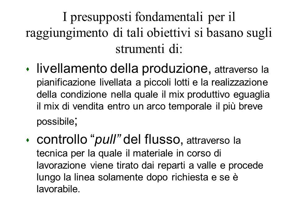 I presupposti fondamentali per il raggiungimento di tali obiettivi si basano sugli strumenti di: s livellamento della produzione, attraverso la pianif