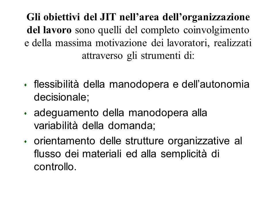 Gli obiettivi del JIT nellarea dellorganizzazione del lavoro sono quelli del completo coinvolgimento e della massima motivazione dei lavoratori, reali