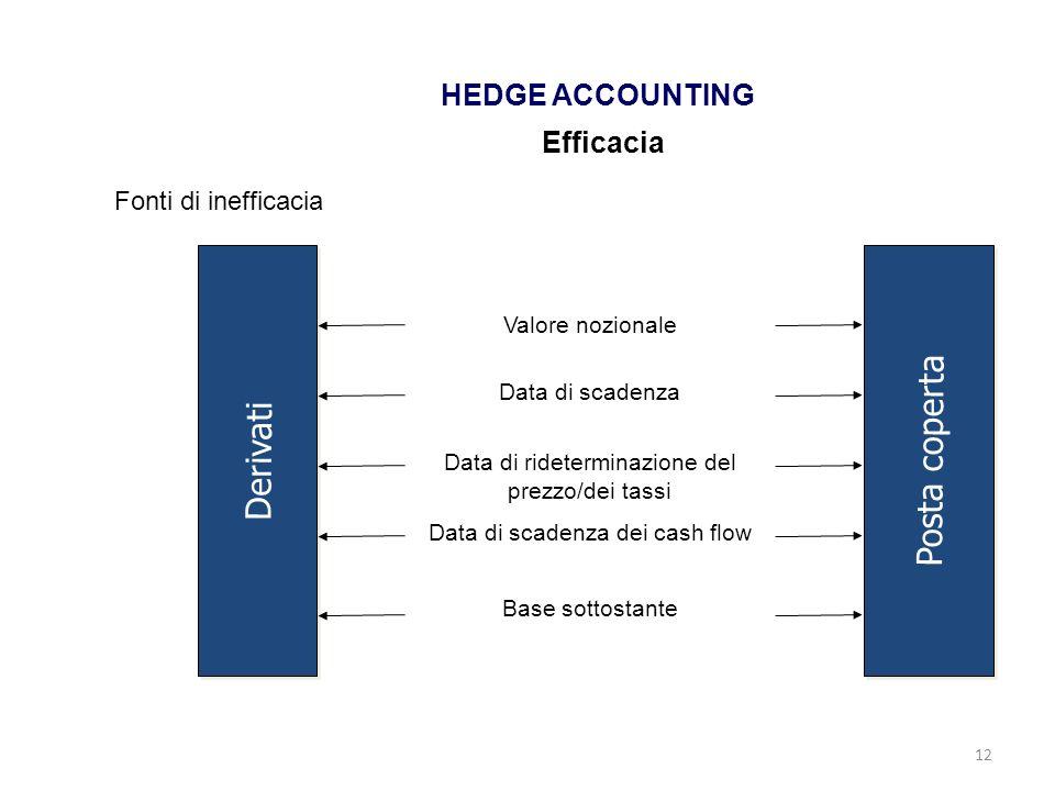 12 HEDGE ACCOUNTING Efficacia Derivati Posta coperta Valore nozionale Data di scadenza Data di rideterminazione del prezzo/dei tassi Data di scadenza