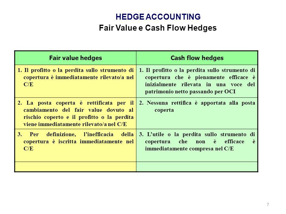7 HEDGE ACCOUNTING Fair Value e Cash Flow Hedges Fair value hedgesCash flow hedges 1. Il profitto o la perdita sullo strumento di copertura è immediat
