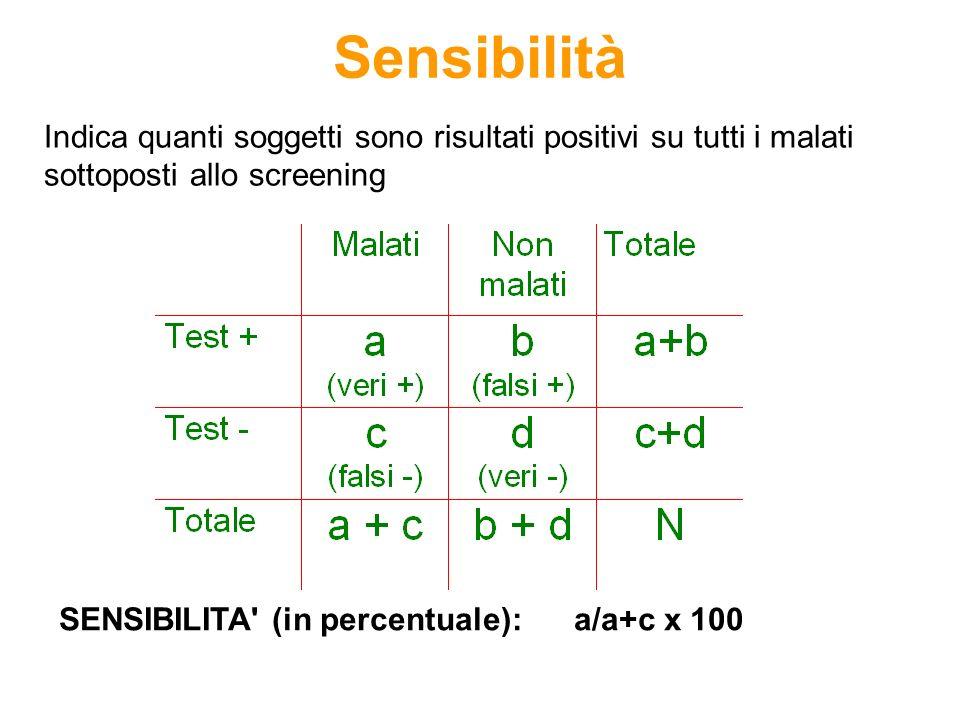 Sensibilità Indica quanti soggetti sono risultati positivi su tutti i malati sottoposti allo screening SENSIBILITA' (in percentuale): a/a+c x 100
