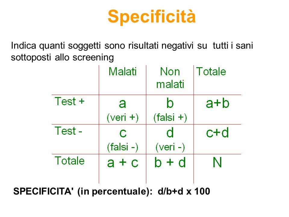 Specificità SPECIFICITA' (in percentuale):d/b+d x 100 Indica quanti soggetti sono risultati negativi su tutti i sani sottoposti allo screening