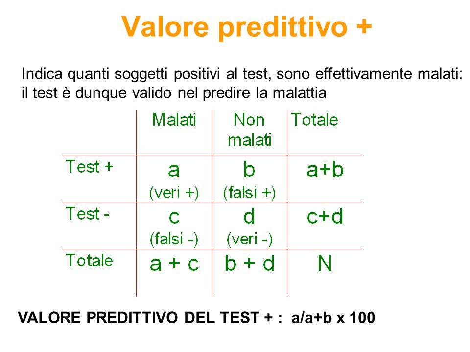 Valore predittivo + VALORE PREDITTIVO DEL TEST + : a/a+b x 100 Indica quanti soggetti positivi al test, sono effettivamente malati: il test è dunque v