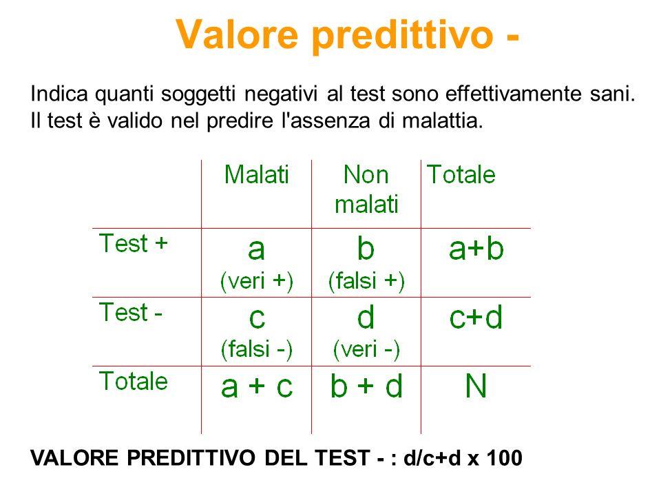 Valore predittivo - VALORE PREDITTIVO DEL TEST - : d/c+d x 100 Indica quanti soggetti negativi al test sono effettivamente sani. Il test è valido nel