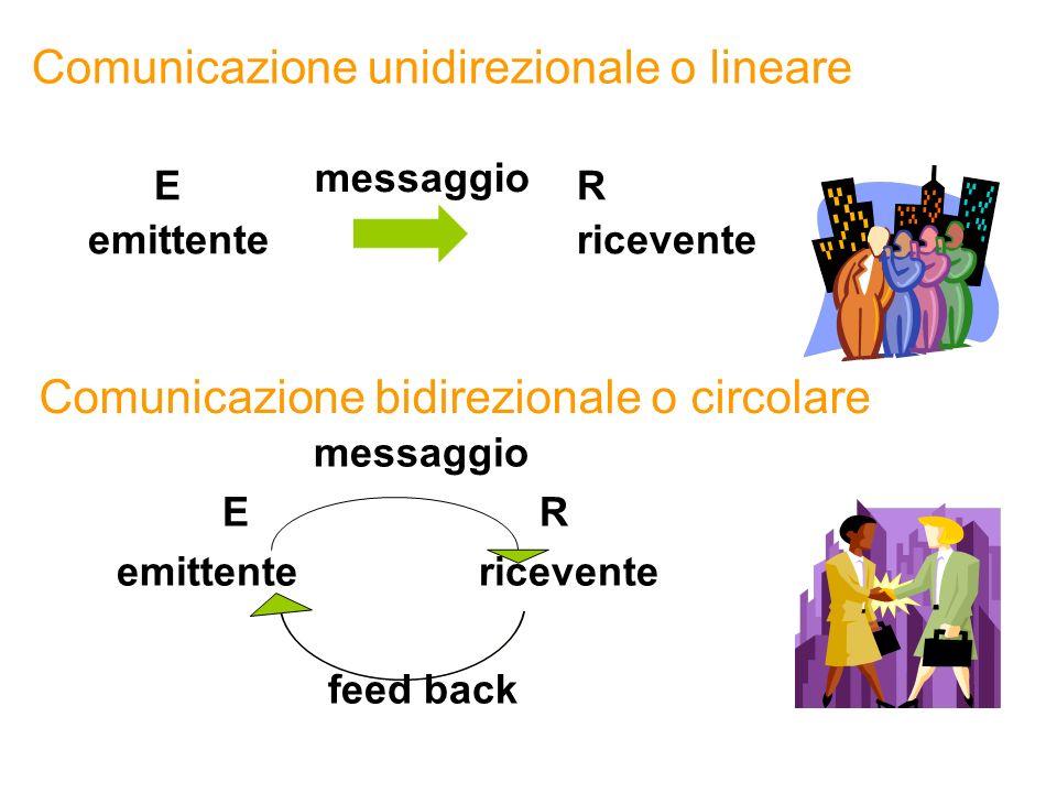 Comunicazione unidirezionale o lineare ER emittente ricevente messaggio Comunicazione bidirezionale o circolare messaggio ER emittente ricevente feed