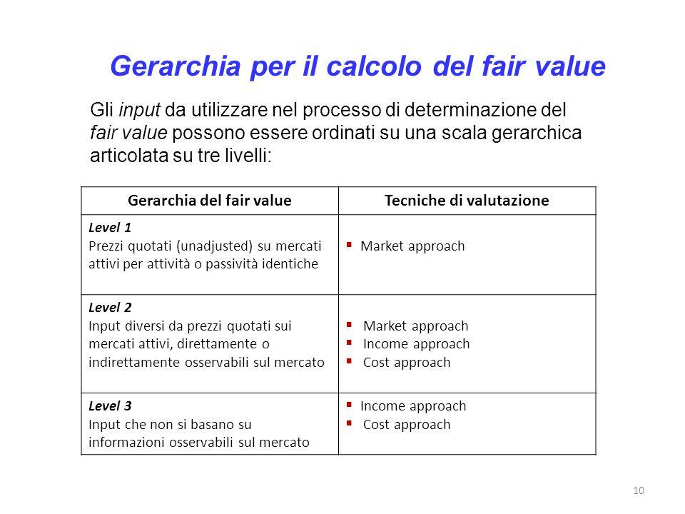 Gerarchia per il calcolo del fair value Gerarchia del fair valueTecniche di valutazione Level 1 Prezzi quotati (unadjusted) su mercati attivi per atti