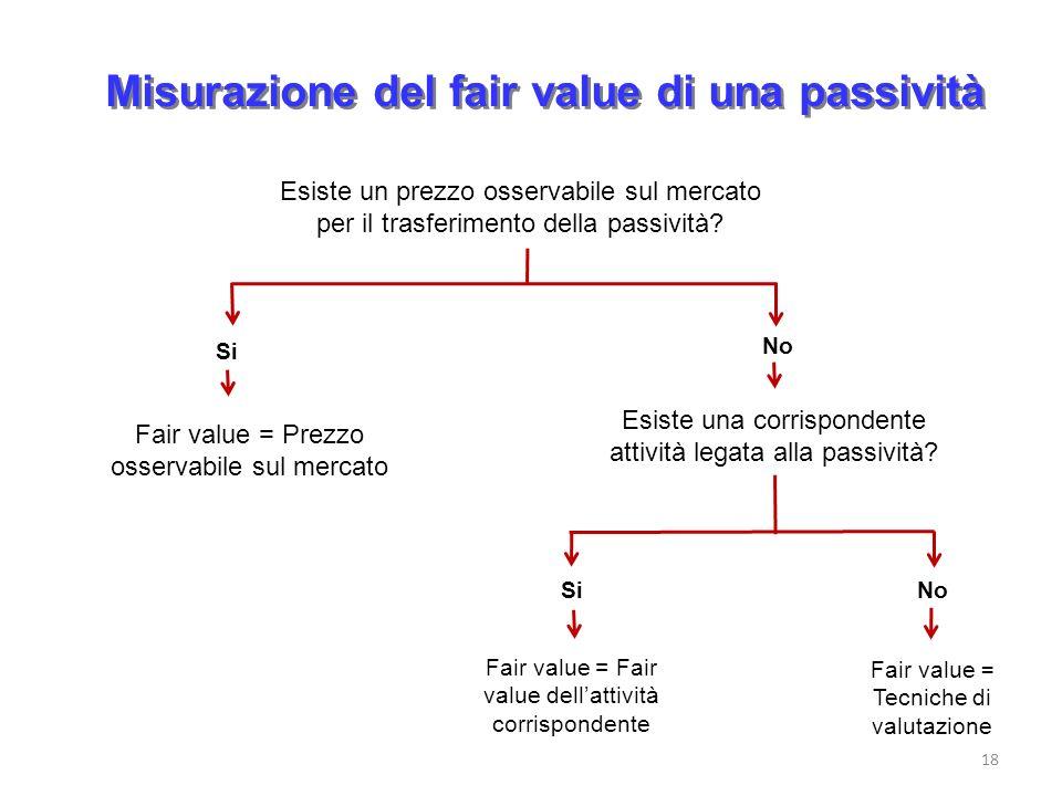 Misurazione del fair value di una passività 18 Esiste un prezzo osservabile sul mercato per il trasferimento della passività? Fair value = Prezzo osse