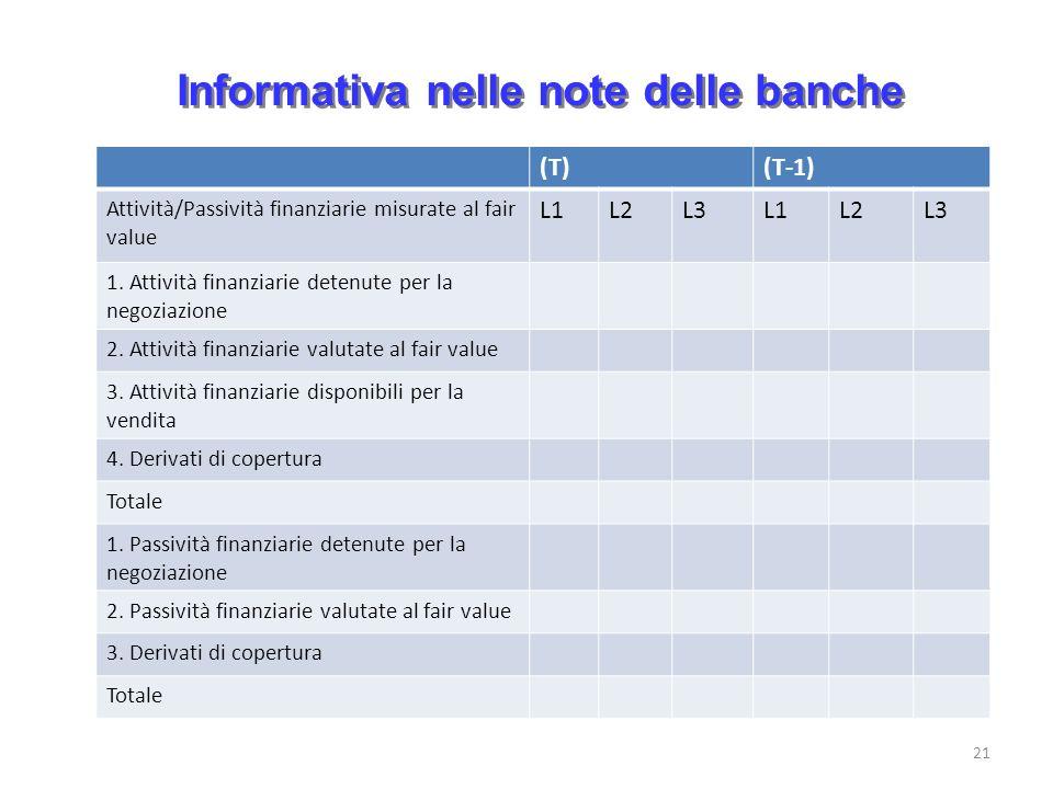 Informativa nelle note delle banche 21 (T)(T-1) Attività/Passività finanziarie misurate al fair value L1L2L3L1L2L3 1. Attività finanziarie detenute pe