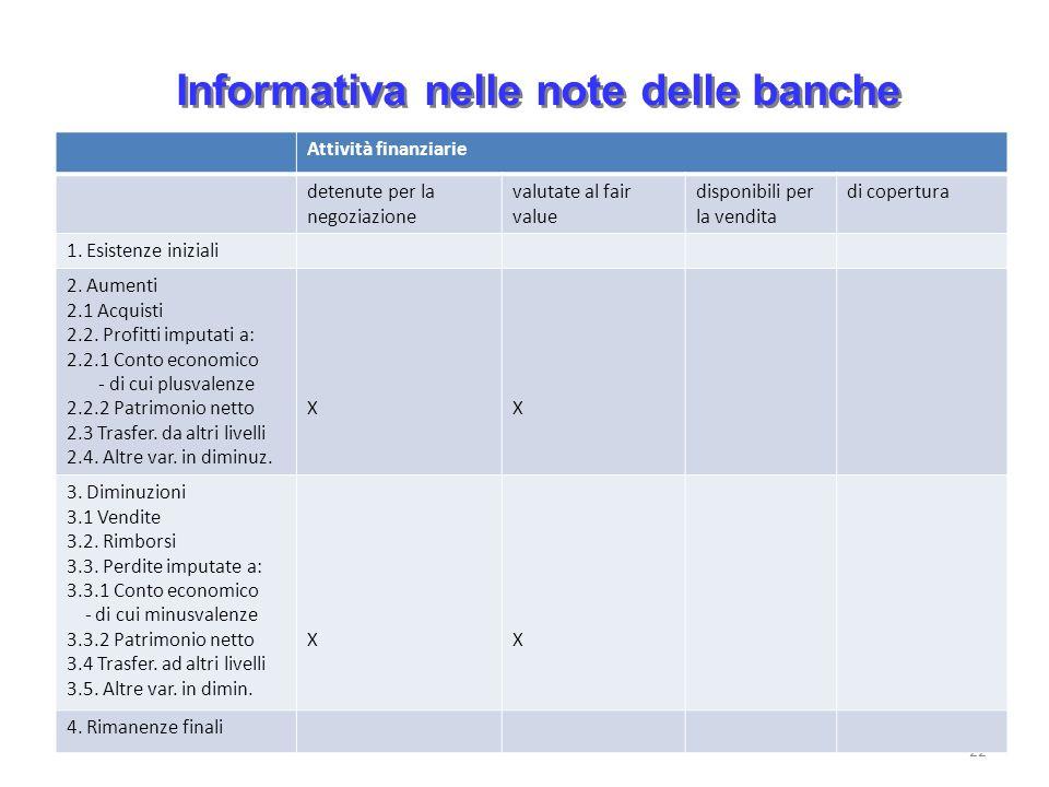 Informativa nelle note delle banche 22 Attività finanziarie detenute per la negoziazione valutate al fair value disponibili per la vendita di copertur