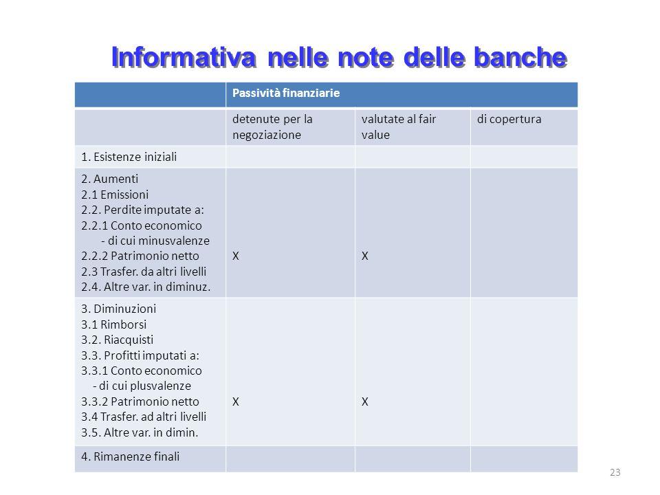 Informativa nelle note delle banche 23 Passività finanziarie detenute per la negoziazione valutate al fair value di copertura 1. Esistenze iniziali 2.