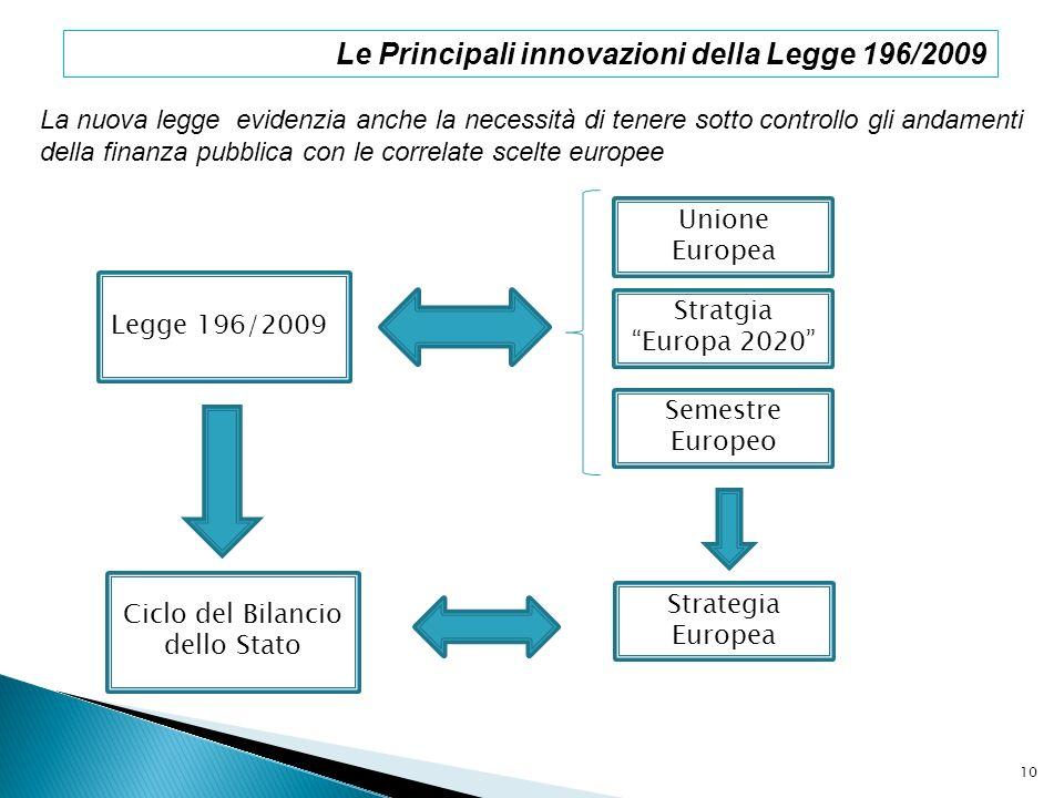 Le Principali innovazioni della Legge 196/2009 La nuova legge evidenzia anche la necessità di tenere sotto controllo gli andamenti della finanza pubbl
