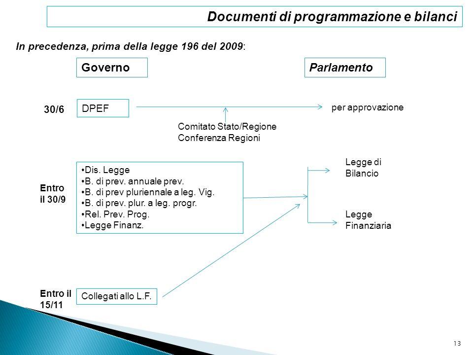 In precedenza, prima della legge 196 del 2009: GovernoParlamento 30/6 DPEF per approvazione Comitato Stato/Regione Conferenza Regioni Entro il 30/9 Di