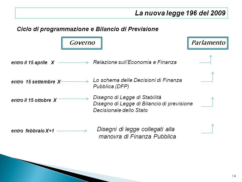 La nuova legge 196 del 2009 Ciclo di programmazione e Bilancio di Previsione GovernoParlamento Relazione sullEconomia e Finanza entro il 15 aprile X e