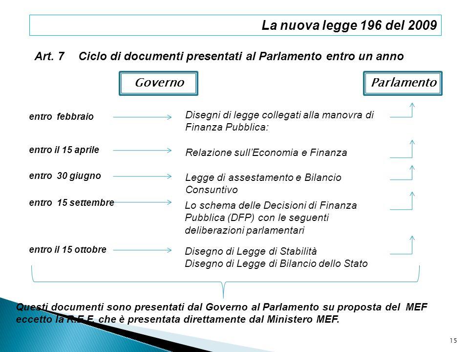 La nuova legge 196 del 2009 Art. 7Ciclo di documenti presentati al Parlamento entro un anno entro febbraio GovernoParlamento Disegni di legge collegat