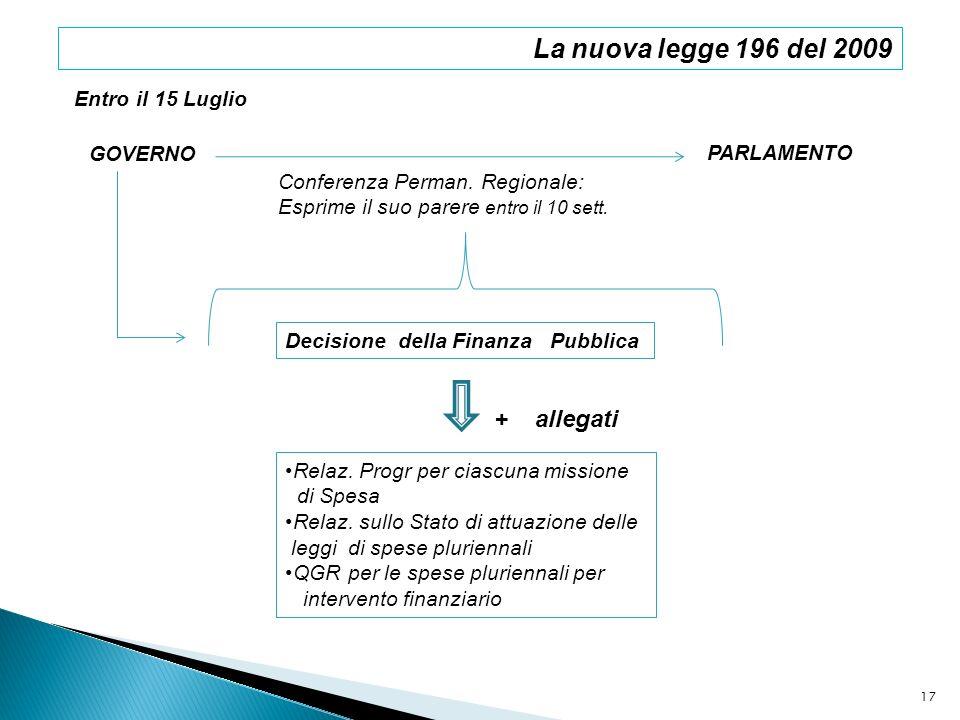 GOVERNO PARLAMENTO Decisione della Finanza Pubblica Relaz. Progr per ciascuna missione di Spesa Relaz. sullo Stato di attuazione delle leggi di spese