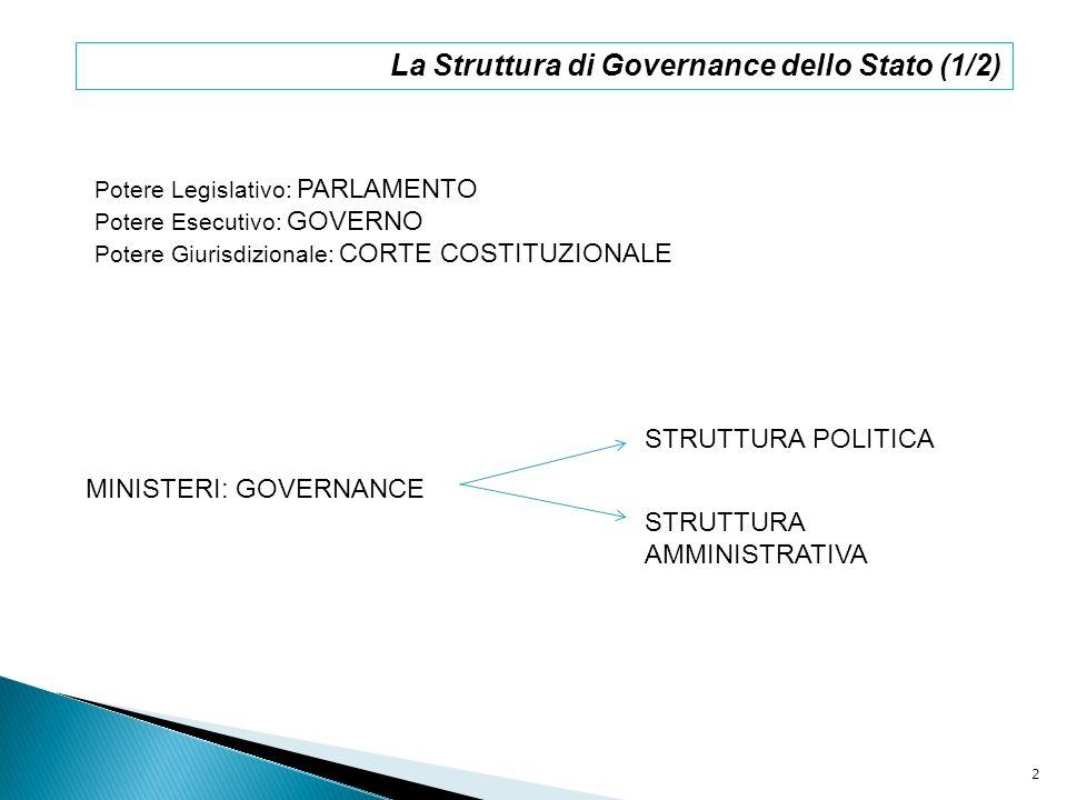 La Struttura di Governance dello Stato (1/2) Potere Legislativo: PARLAMENTO Potere Esecutivo: GOVERNO Potere Giurisdizionale: CORTE COSTITUZIONALE MIN
