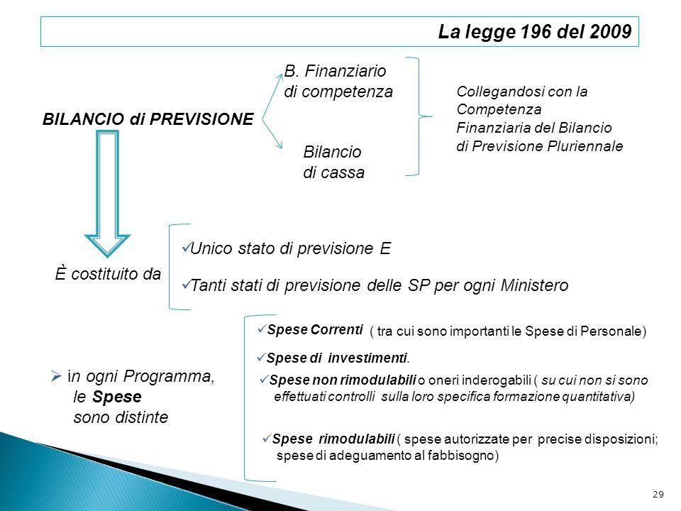 BILANCIO di PREVISIONE B. Finanziario di competenza Bilancio di cassa Collegandosi con la Competenza Finanziaria del Bilancio di Previsione Pluriennal