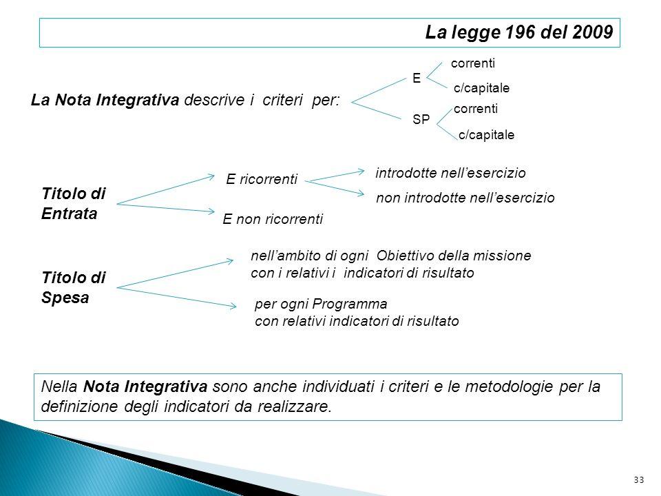 La Nota Integrativa descrive i criteri per: E SP correnti c/capitale Titolo di Entrata E ricorrenti E non ricorrenti introdotte nellesercizio non intr