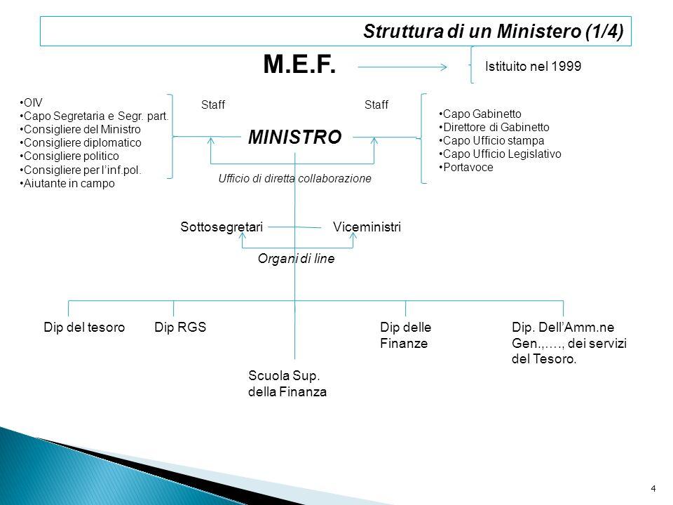 M.E.F. Istituito nel 1999 MINISTRO OIV Capo Segretaria e Segr. part. Consigliere del Ministro Consigliere diplomatico Consigliere politico Consigliere