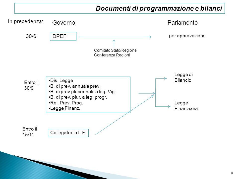 In precedenza: GovernoParlamento 30/6 DPEF per approvazione Comitato Stato/Regione Conferenza Regioni Entro il 30/9 Dis. Legge B. di prev. annuale pre