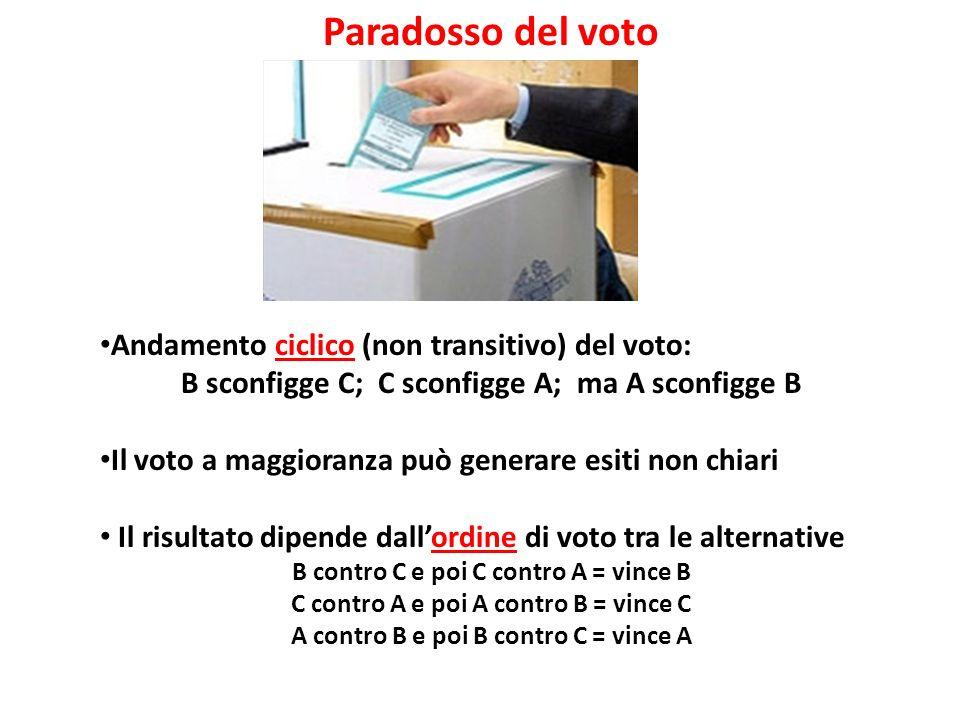 Paradosso del voto Andamento ciclico (non transitivo) del voto: B sconfigge C; C sconfigge A; ma A sconfigge B Il voto a maggioranza può generare esiti non chiari Il risultato dipende dallordine di voto tra le alternative B contro C e poi C contro A = vince B C contro A e poi A contro B = vince C A contro B e poi B contro C = vince A