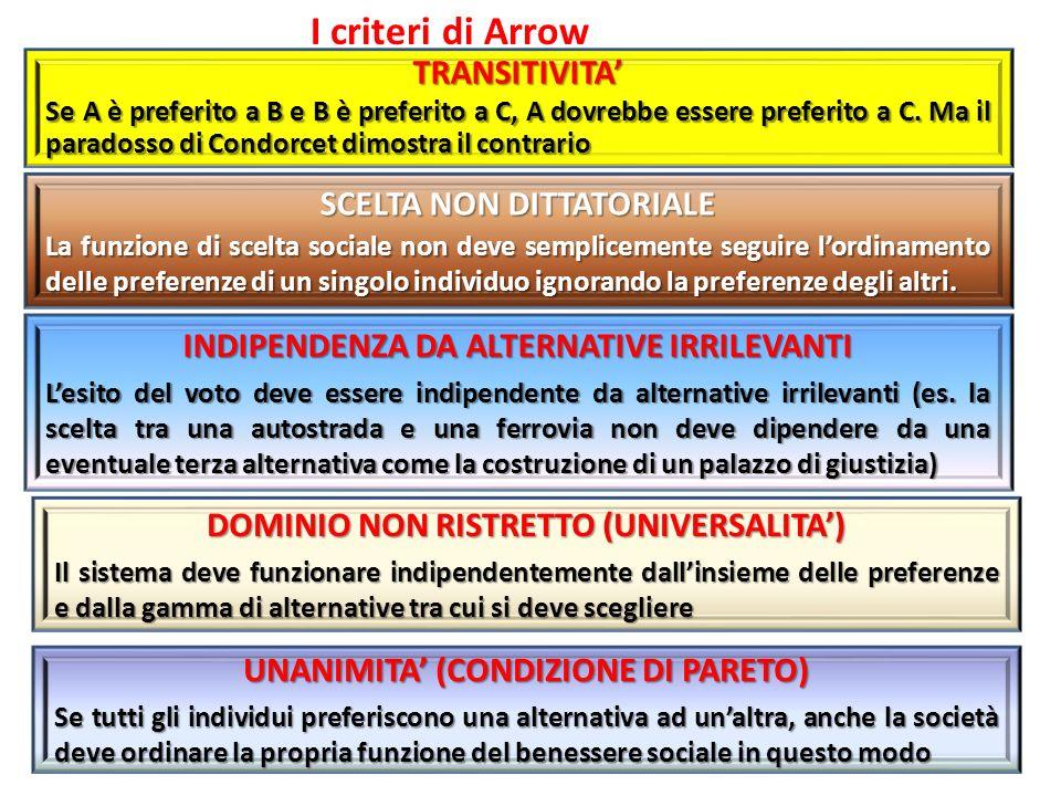 I criteri di ArrowTRANSITIVITA Se A è preferito a B e B è preferito a C, A dovrebbe essere preferito a C.