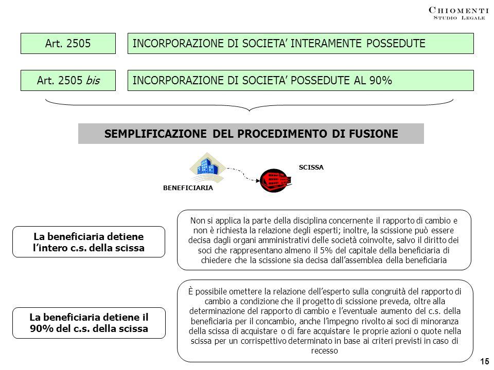 15 Art. 2505 bisINCORPORAZIONE DI SOCIETA POSSEDUTE AL 90% Art. 2505INCORPORAZIONE DI SOCIETA INTERAMENTE POSSEDUTE SEMPLIFICAZIONE DEL PROCEDIMENTO D