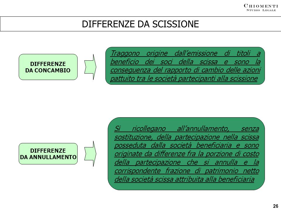 26 DIFFERENZE DA SCISSIONE DIFFERENZE DA CONCAMBIO DIFFERENZE DA ANNULLAMENTO Traggono origine dallemissione di titoli a beneficio dei soci della scis