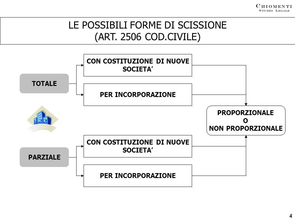 4 LE POSSIBILI FORME DI SCISSIONE (ART. 2506 COD.CIVILE) TOTALE PARZIALE CON COSTITUZIONE DI NUOVE SOCIETA PER INCORPORAZIONE CON COSTITUZIONE DI NUOV