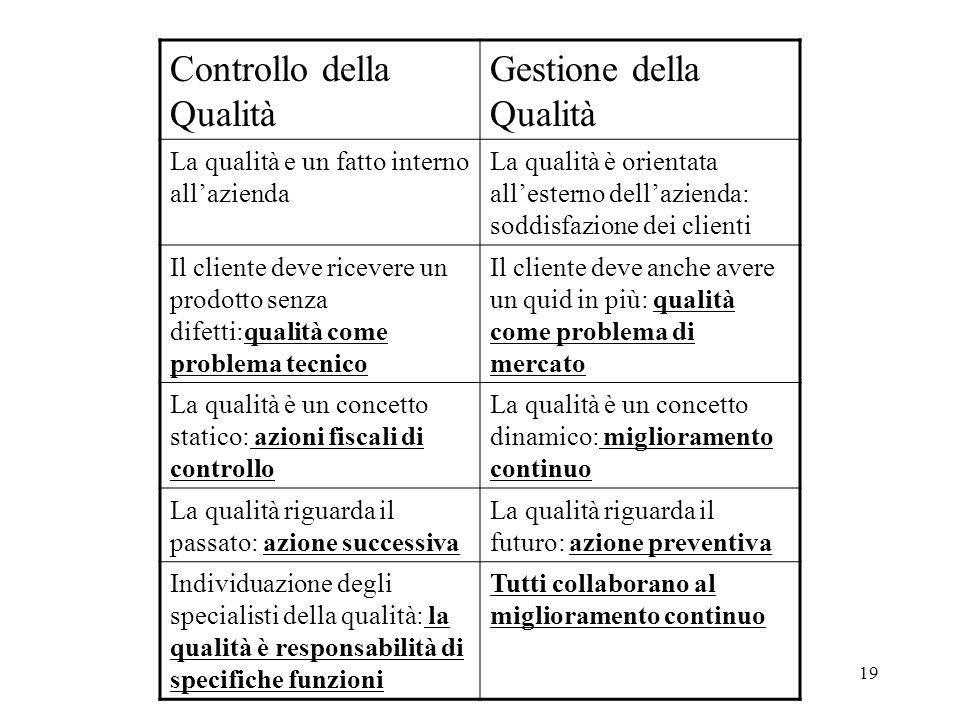 19 Controllo della Qualità Gestione della Qualità La qualità e un fatto interno allazienda La qualità è orientata allesterno dellazienda: soddisfazion