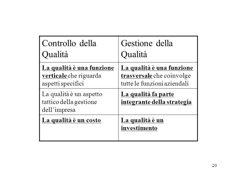 20 Controllo della Qualità Gestione della Qualità La qualità è una funzione verticale che riguarda aspetti specifici La qualità è una funzione trasver