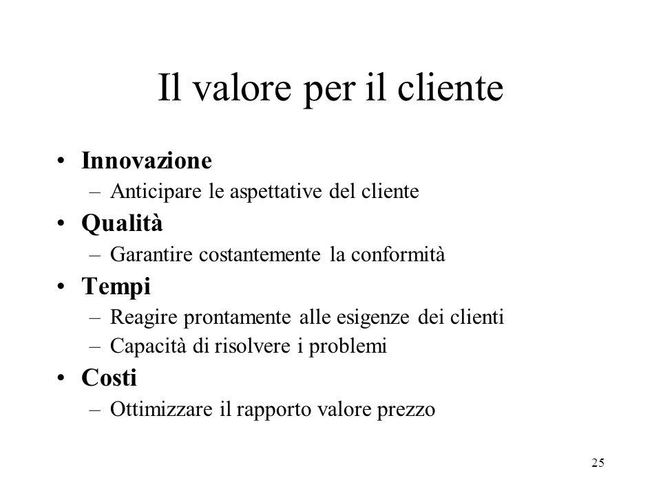 25 Il valore per il cliente Innovazione –Anticipare le aspettative del cliente Qualità –Garantire costantemente la conformità Tempi –Reagire prontamen