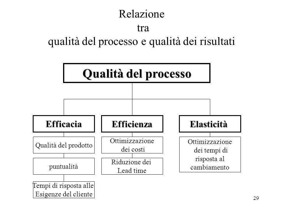 29 Relazione tra qualità del processo e qualità dei risultati Qualità del processo EfficaciaEfficienzaElasticità Qualità del prodotto puntualità Tempi
