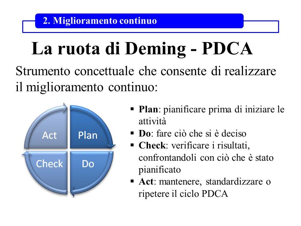 La ruota di Deming - PDCA Strumento concettuale che consente di realizzare il miglioramento continuo: 2. Miglioramento continuo Plan: pianificare prim