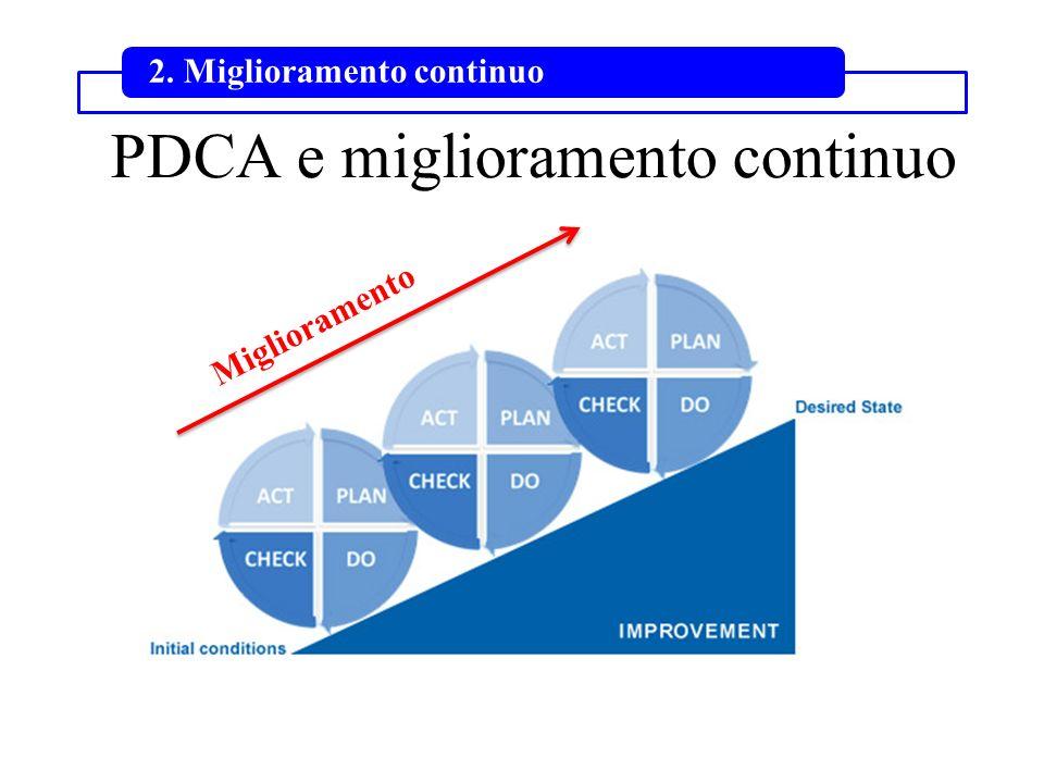 PDCA e miglioramento continuo 2. Miglioramento continuo Miglioramento