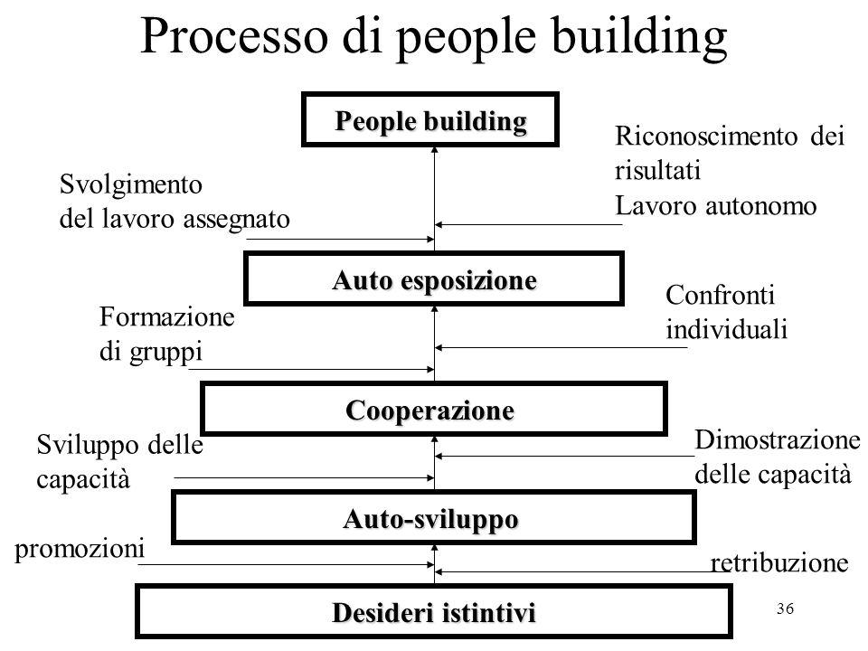 36 Processo di people building Desideri istintivi Auto-sviluppo Cooperazione Auto esposizione People building Svolgimento del lavoro assegnato Riconos
