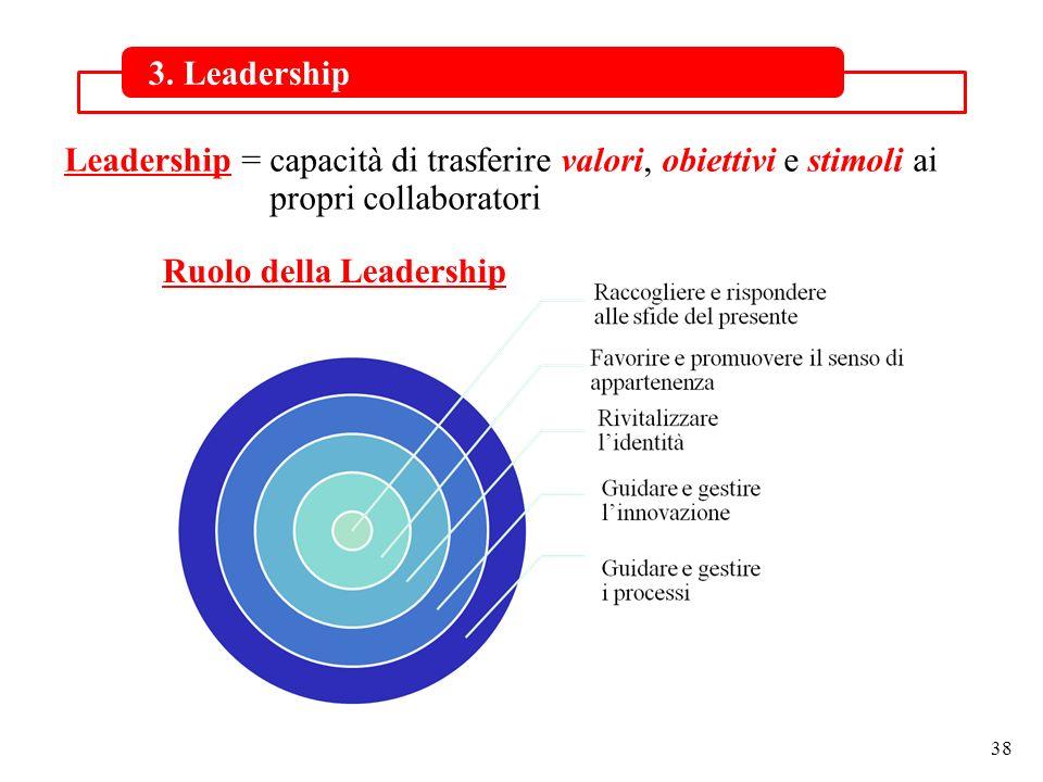 38 3. Leadership Leadership = capacità di trasferire valori, obiettivi e stimoli ai propri collaboratori Ruolo della Leadership