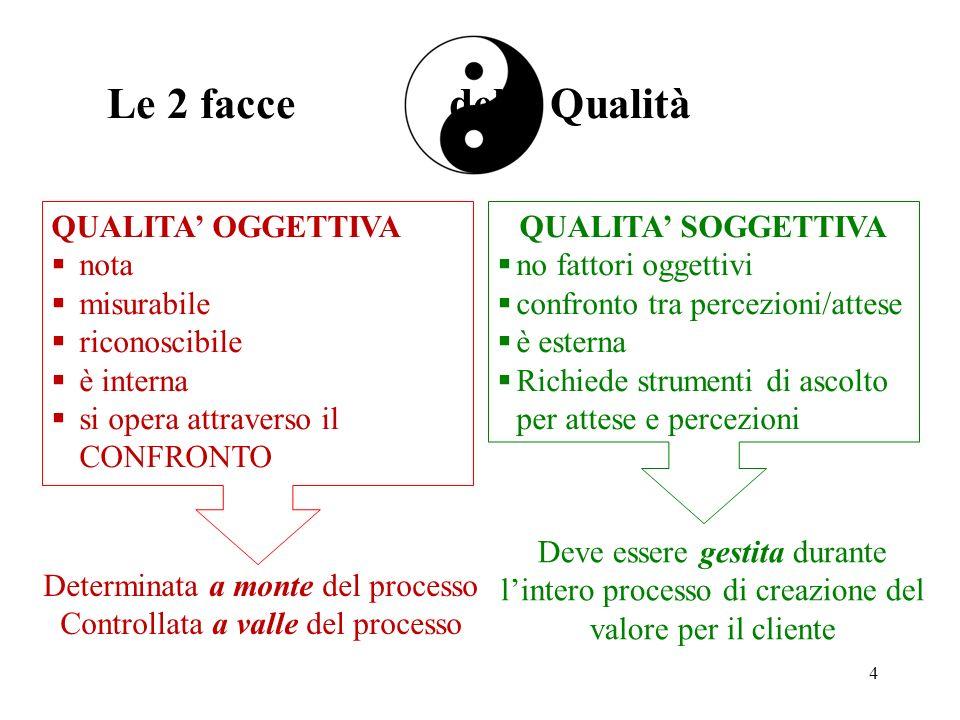 QUALITA OGGETTIVA nota misurabile riconoscibile è interna si opera attraverso il CONFRONTO QUALITA SOGGETTIVA no fattori oggettivi confronto tra perce