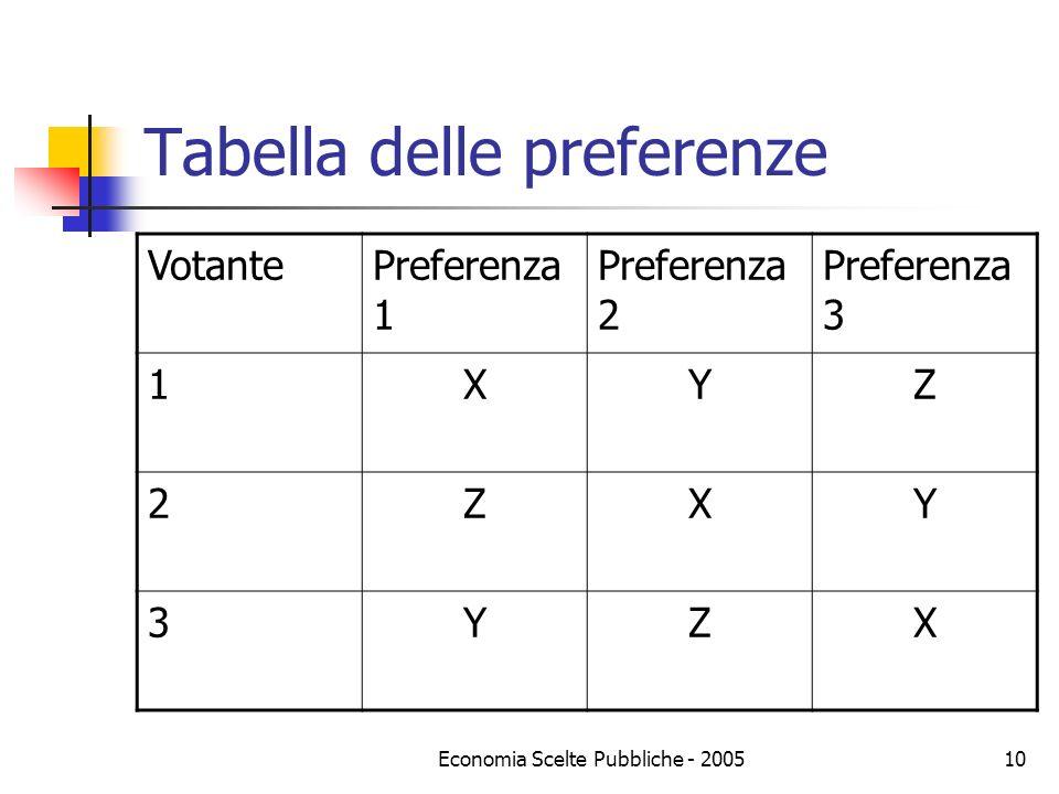 Economia Scelte Pubbliche - 200510 Tabella delle preferenze VotantePreferenza 1 Preferenza 2 Preferenza 3 1XYZ 2ZXY 3YZX