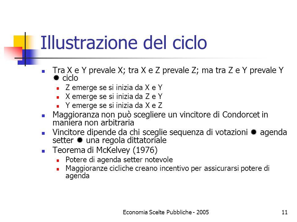 Economia Scelte Pubbliche - 200511 Illustrazione del ciclo Tra X e Y prevale X; tra X e Z prevale Z; ma tra Z e Y prevale Y ciclo Z emerge se si inizi