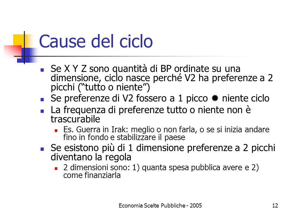 Economia Scelte Pubbliche - 200512 Cause del ciclo Se X Y Z sono quantità di BP ordinate su una dimensione, ciclo nasce perché V2 ha preferenze a 2 pi