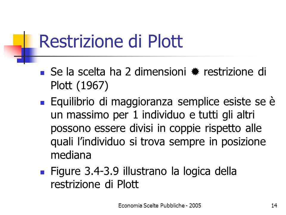 Economia Scelte Pubbliche - 200514 Restrizione di Plott Se la scelta ha 2 dimensioni restrizione di Plott (1967) Equilibrio di maggioranza semplice es