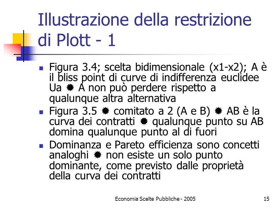 Economia Scelte Pubbliche - 200515 Illustrazione della restrizione di Plott - 1 Figura 3.4; scelta bidimensionale (x1-x2); A è il bliss point di curve