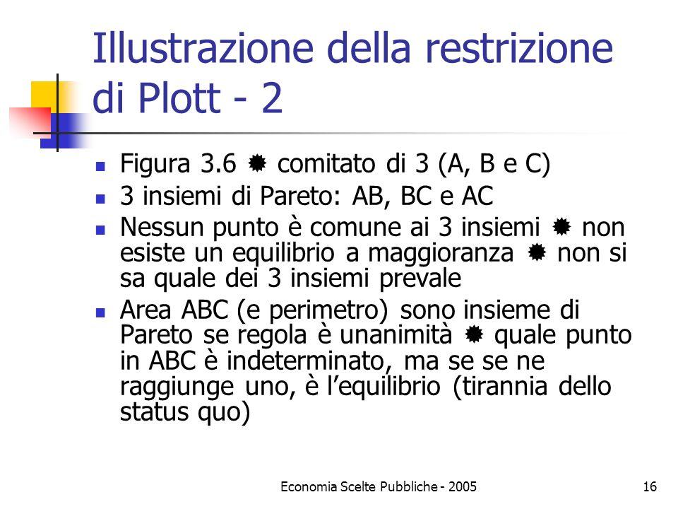 Economia Scelte Pubbliche - 200516 Illustrazione della restrizione di Plott - 2 Figura 3.6 comitato di 3 (A, B e C) 3 insiemi di Pareto: AB, BC e AC N