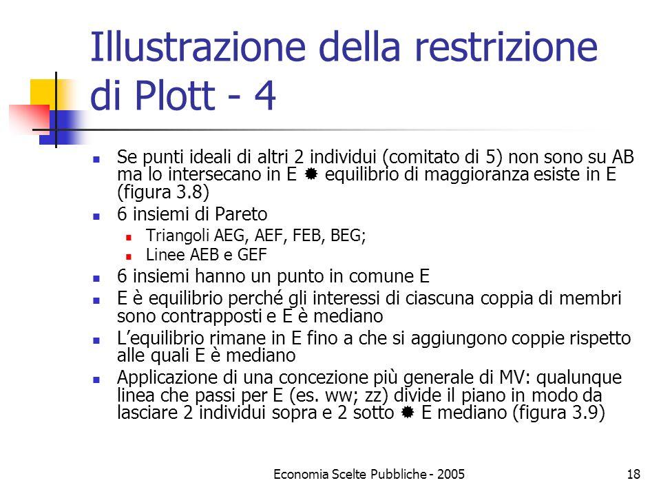 Economia Scelte Pubbliche - 200518 Illustrazione della restrizione di Plott - 4 Se punti ideali di altri 2 individui (comitato di 5) non sono su AB ma