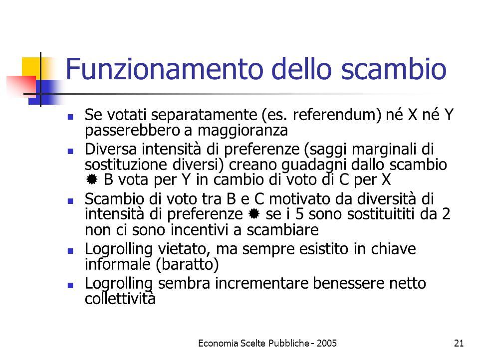 Economia Scelte Pubbliche - 200521 Funzionamento dello scambio Se votati separatamente (es. referendum) né X né Y passerebbero a maggioranza Diversa i