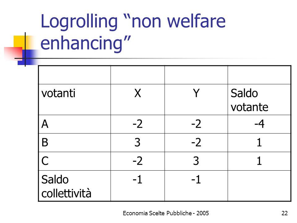 Economia Scelte Pubbliche - 200522 Logrolling non welfare enhancing votantiXYSaldo votante A-2 -4 B3-21 C 31 Saldo collettività
