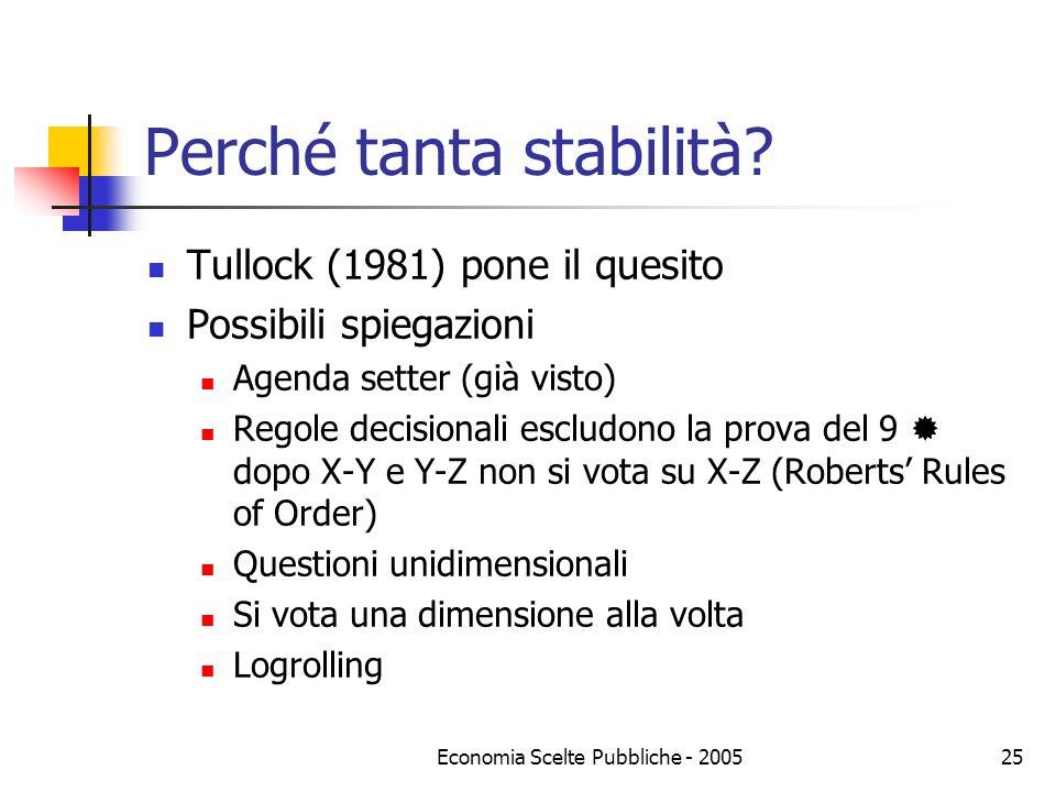 Economia Scelte Pubbliche - 200525 Perché tanta stabilità? Tullock (1981) pone il quesito Possibili spiegazioni Agenda setter (già visto) Regole decis