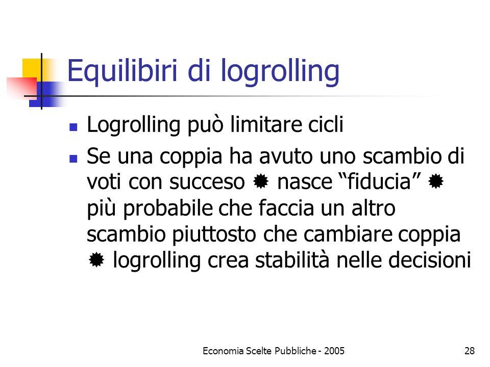 Economia Scelte Pubbliche - 200528 Equilibiri di logrolling Logrolling può limitare cicli Se una coppia ha avuto uno scambio di voti con succeso nasce