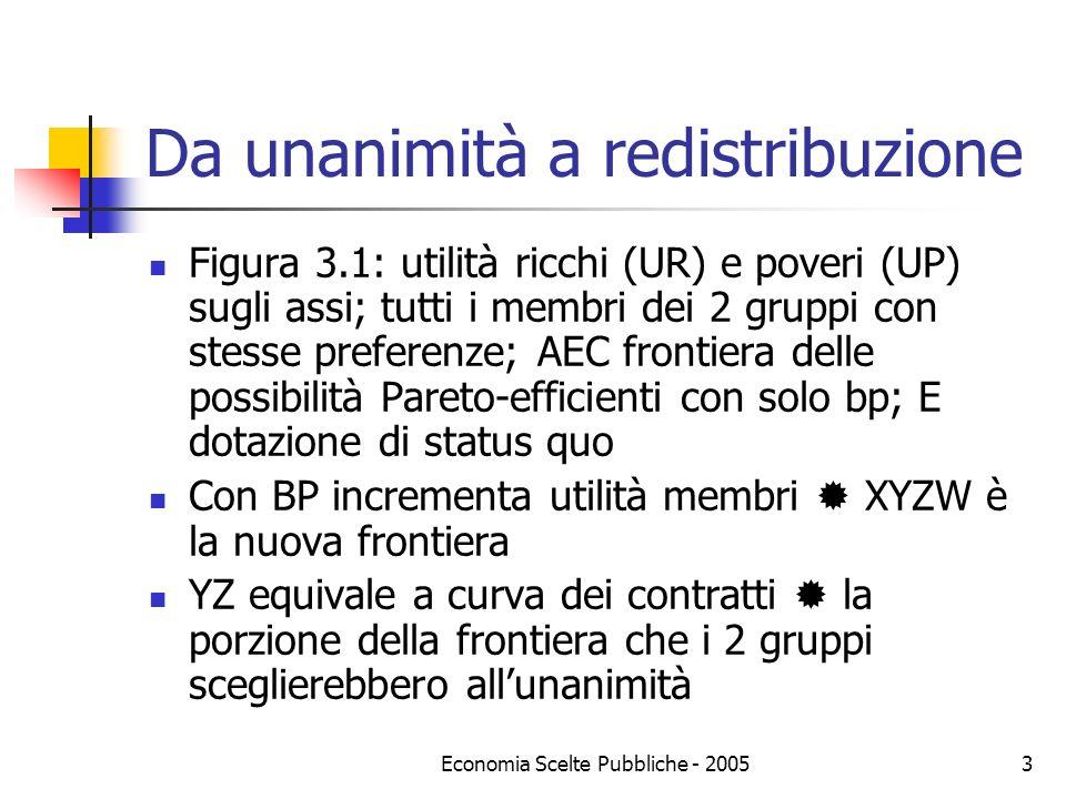 Economia Scelte Pubbliche - 20053 Da unanimità a redistribuzione Figura 3.1: utilità ricchi (UR) e poveri (UP) sugli assi; tutti i membri dei 2 gruppi